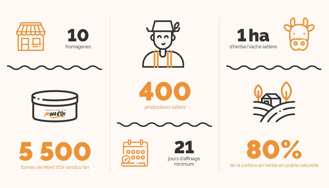 10 fromageries, 5500 tonnes de Mont d'or vendus par an, 400 producteurs laitiers, 21 jours d'affinage minimum, 1 hectare d'herbe par vache laitière, 80% de la surface en herbe en prairie naturelle